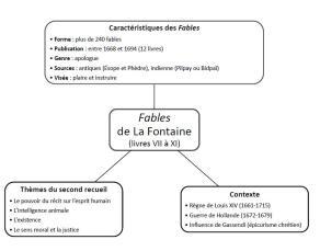 L'essentiel à retenir sur les Fables de La Fontaine (livres VII à XI)