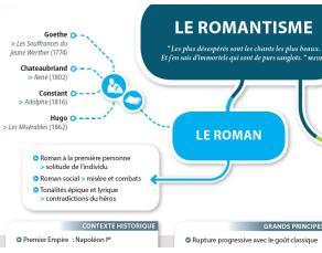 Carte mentale - Le romantisme