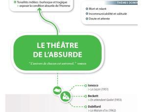 Carte mentale - Le théâtre au XXe siècle